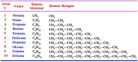 Nama Dan Rumus Kimia