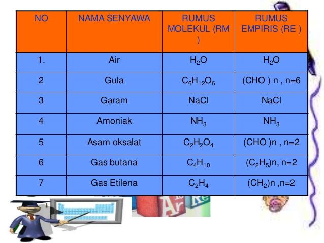Rumus Kimia Dasar Unsur Molekul