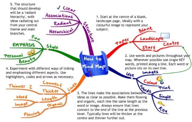 Metode Belajar Mind Mapping