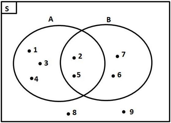 Belajar varian soal diagram venn ccuart Image collections