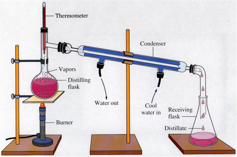 Pemisahan campuran distilasi distilasi ccuart Choice Image