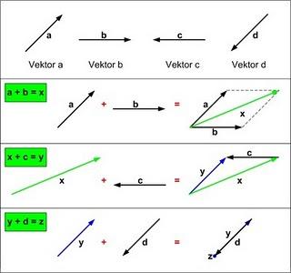 Vektor Contoh Soal Dan Pembahasannya