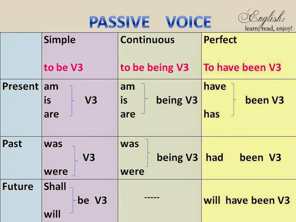 Pengertian Dan Contoh Kalimat Passive Voice