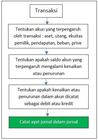 Cara Sederhana Menganalisis Dan Mencatat Transaksi Ke Jurnal Umum Beserta Contoh