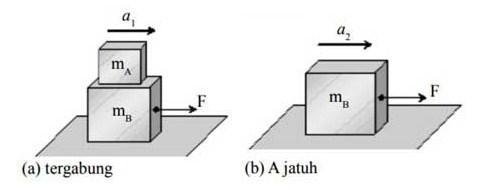Hukum Newton Soal Dan Pembahasan