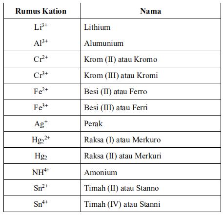Tata Nama Senyawa Kimia